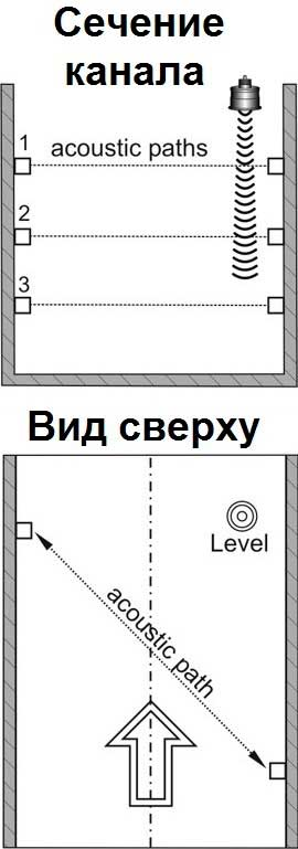 rashodomery-tranzit-tajm-dlya-beznapornyh-kanalov