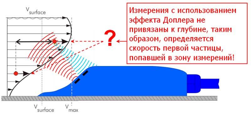doplerovskij-datchik-rashodomera-stochnyh-vod