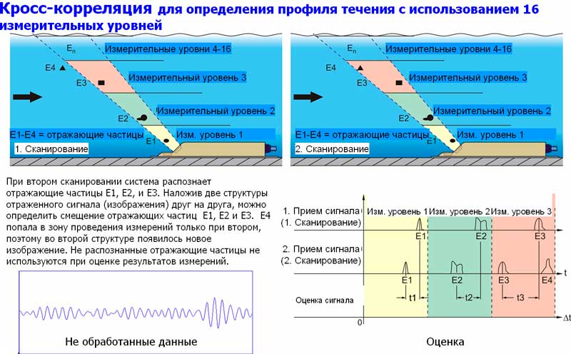 kross-korrelyatsionnye-pribory-ucheta-stochnyh-vod