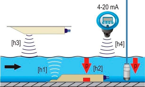 urovnemery-kross-korrelyatsionnyh-rashodomerov-stokov