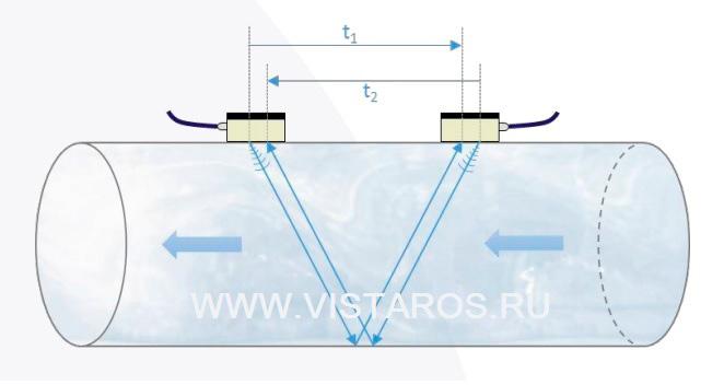 Принцип-измерения-время-импульсного-расходомера-ChronoFLO
