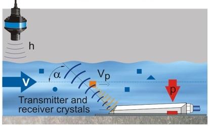 Метод Доплера для измерения расхода воды и стоков