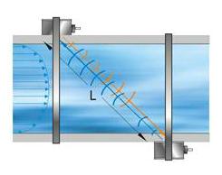 Метод измерения расхода воды Transit Time