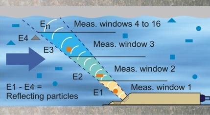 Метод кросс-корреляции для измерения расхода воды и стоков