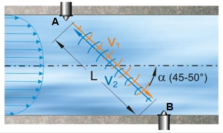Время-импульсный метод для измерения расхода воды