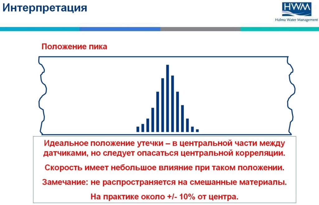 Интерпретация данных