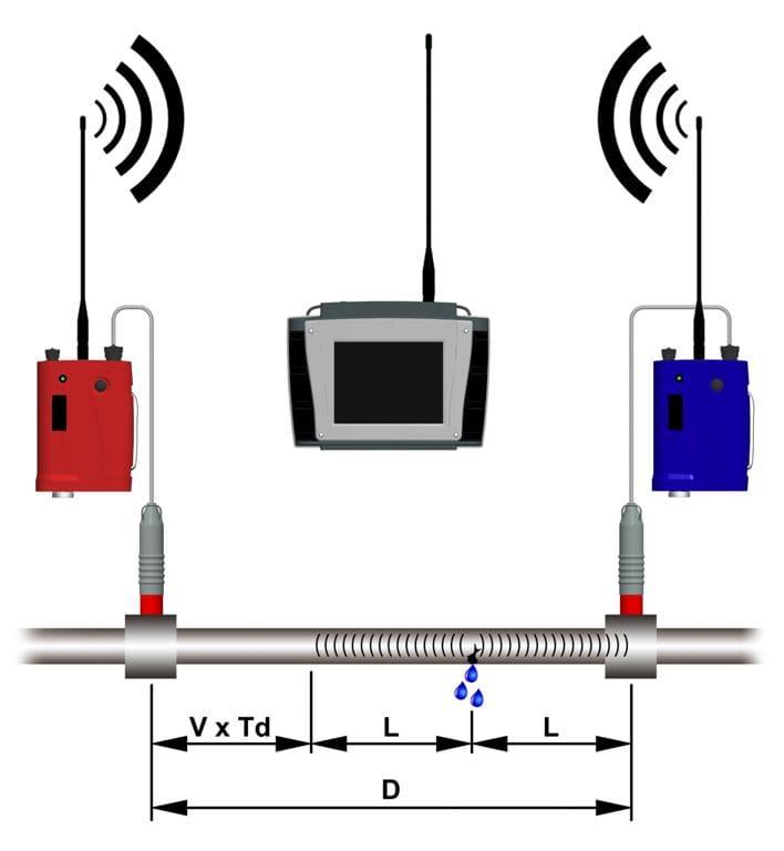Принцип работы корреляционного течеискателя