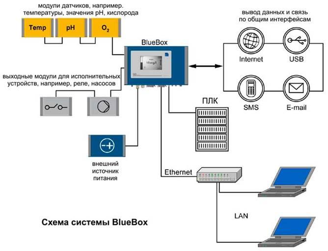 Схема работы датчиков и передачи данных