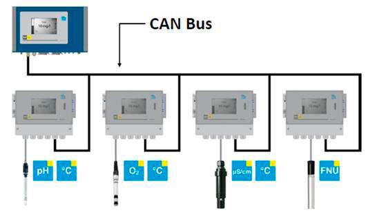 Пример системы для анализа воды