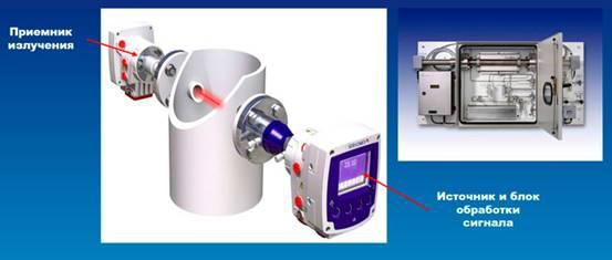 Контроль газовых выбросов лазерной системой