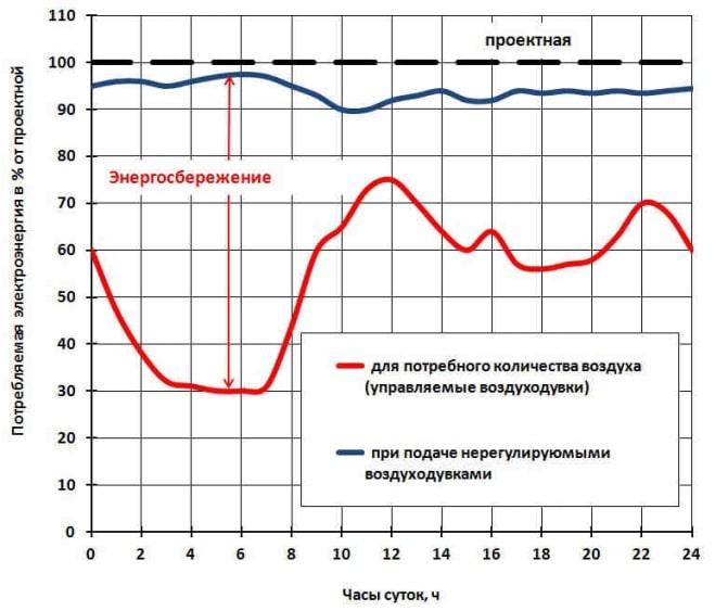 График сравнения эффективности упр и неупр воздуходувок-min