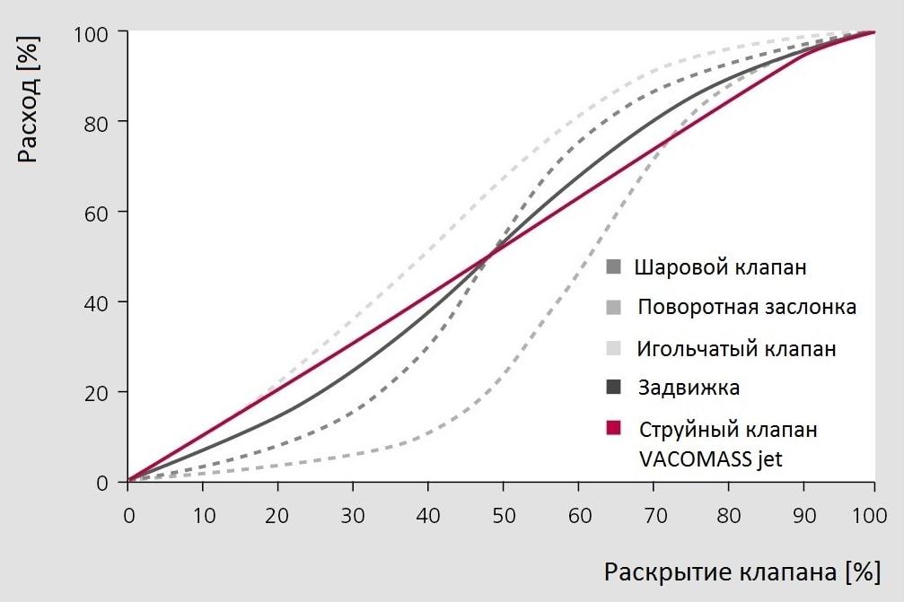 Характеристики управления воздушного клапана VACOMASS системы аэрации КОС-min