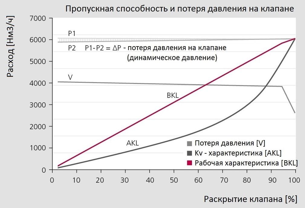Характеристики воздушного клапана VACOMASS системы аэрации КОС-min