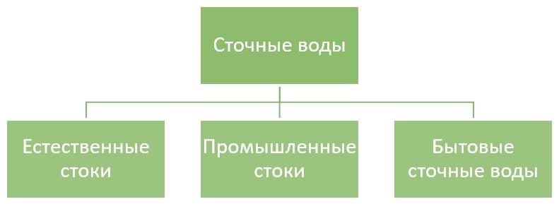 Схема 1. Типология сточных вод