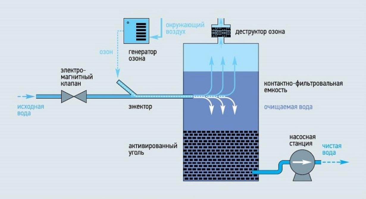Принципиальная схема озонатора воды