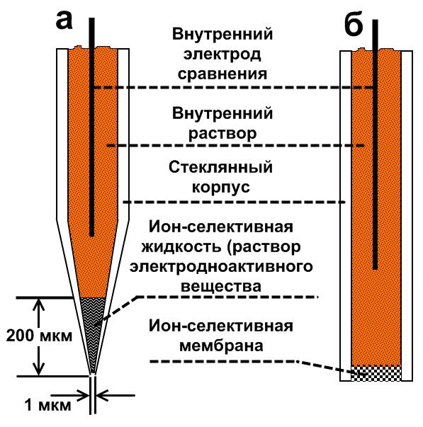 Потенциометрический метод