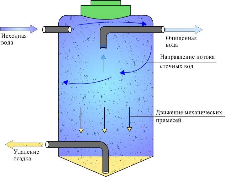 Схема работы бассейна-отстойника
