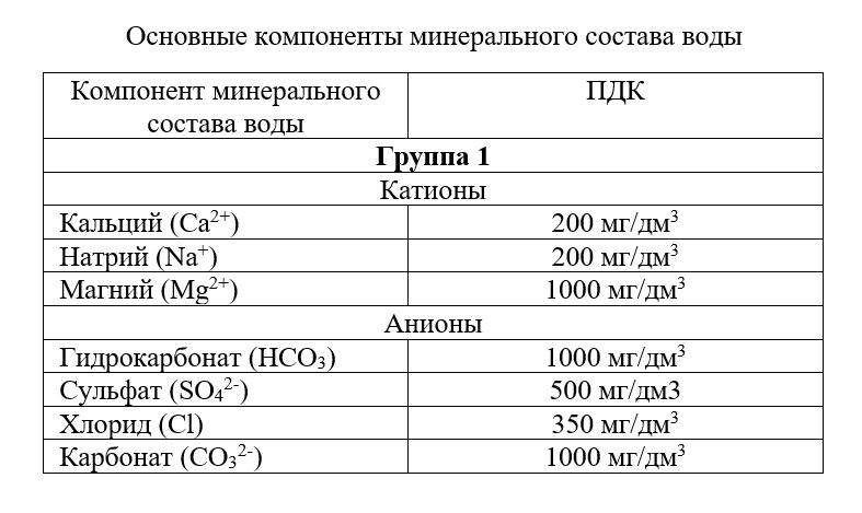 Основные компоненты минерального состава воды