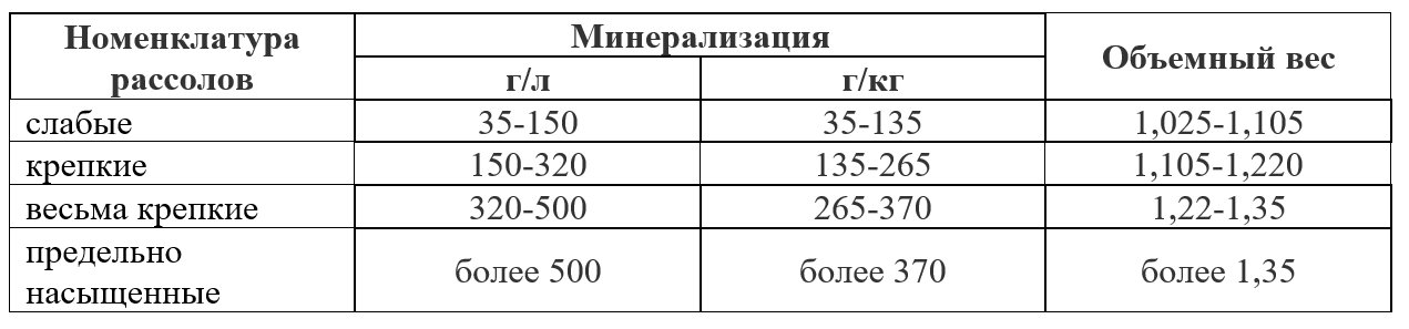 Рассолы-минерализацыя-удельный вес