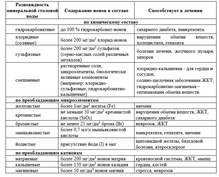 Классификация минеральных столовых вод