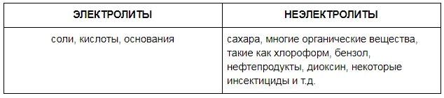 Электролиты/неэлектролиты