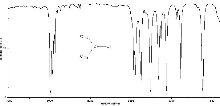 ИК-спектрограмма 2-хлорпропана