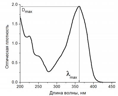 Спектрограмма УФ-поглощения