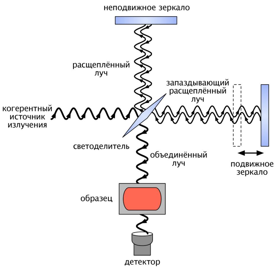 Принципиальная схема ИК-спектрометра пропускания