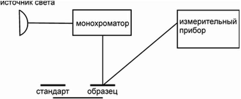 Принципиальная схема спектрофотометра с расположением монохроматора до образца