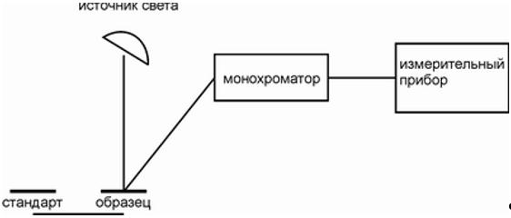 Принципиальная схема спектрофотометра с расположением монохроматора после образца